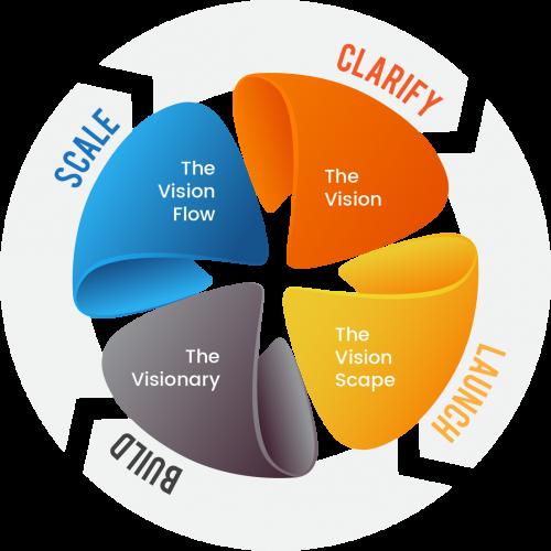 CLBS Methodology